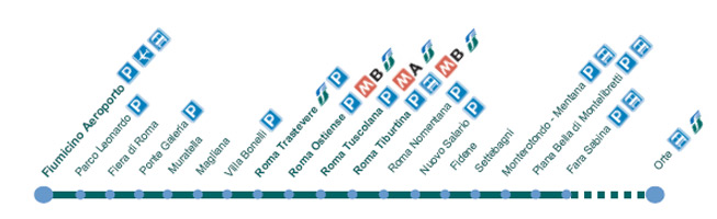 List of stations on the Railway line FR1 of Rome